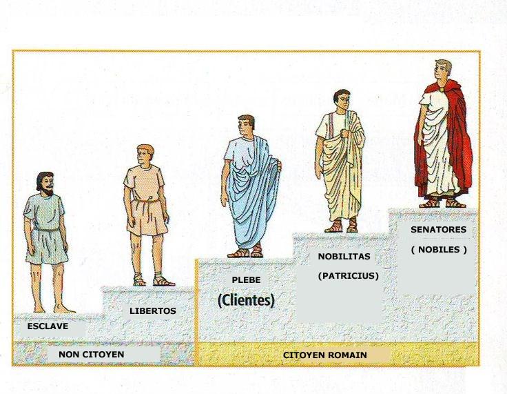 Les classes Sociales à Pompei et Herculanum